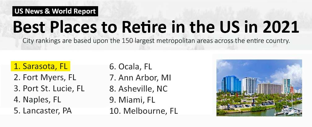 Sarasota Ranked the #1 Best Place to Retire in the US in 2020-21